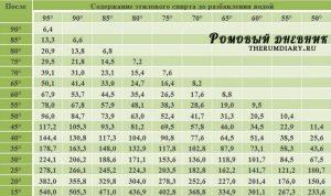 Таблица Фертмана для разбавления спирта водой в домашних условиях