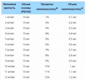Таблица для регулирования крепости жидкости