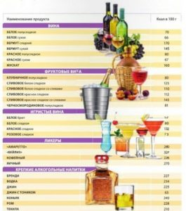 Таблица калорийности алкоголя