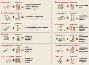 Таблица совместимости лекарств и алкоголя