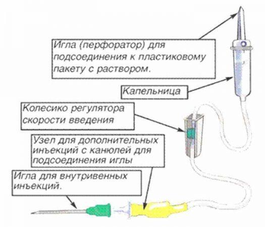 Устройство капельницы применяемой при откапывании от запоя