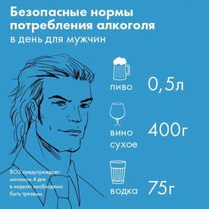 ВОЗ увеличил безопасную норму потребления алкоголя для мужчин