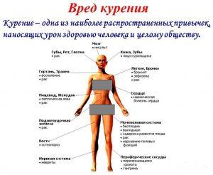 Вред от курения для организма