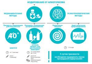 Кодирование от алкоголизма с помощью препаратов на основе дисулфирама