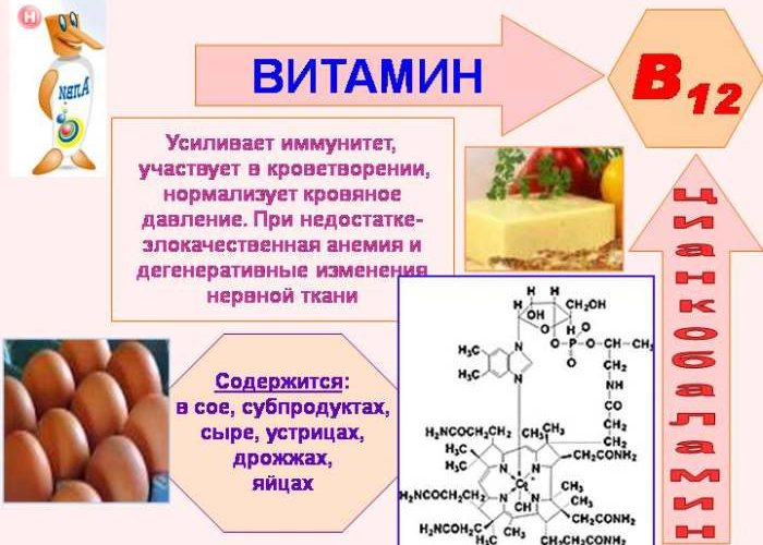B12 или цианокобаламин