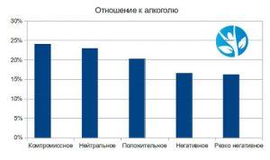 График отношения к алкоголю