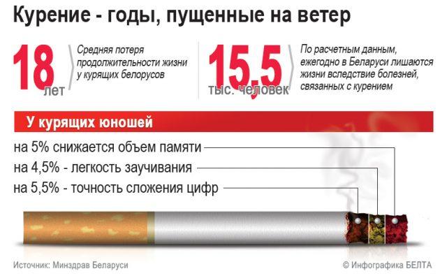 Курение - годы, пущенные на ветер