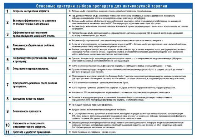Основные критерии выбора препарата для антивирусной терапии