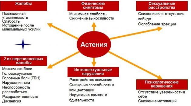 Причины развития астении