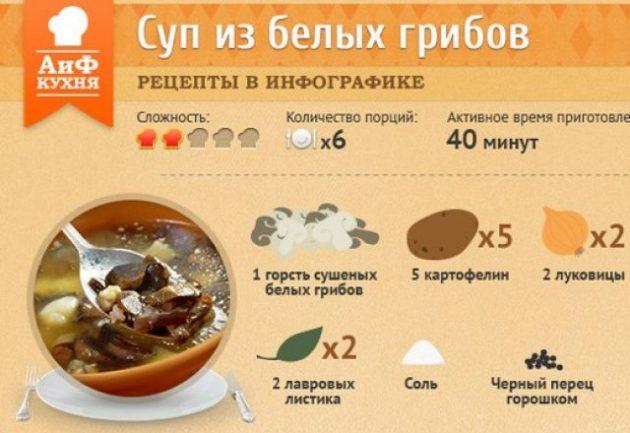 Рецепт супа из белых грибов