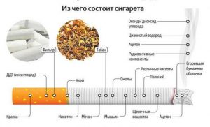 Состав сигареты - опасные вещества для организма и окружающей среды