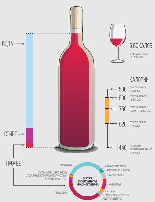 Степень крепости различных вин