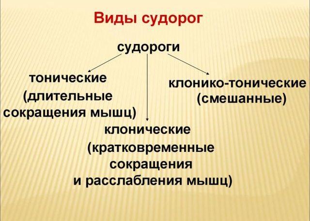 Судороги нижних и верхних конечностей