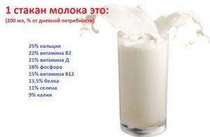 Употребление молоко при похмелье