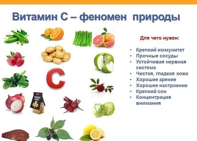 Витамины группы C