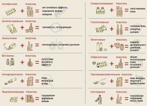 Взаимодействие алкоголя и препаратов