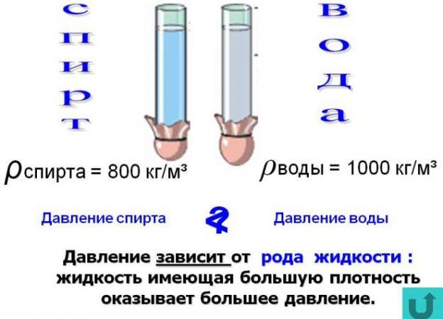 Давление этанола