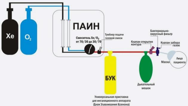 Дыхательный контур при ингаляции ксеноно-кислородной газовой смеси