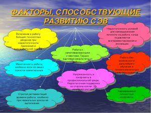 Факторы развития СЭВ