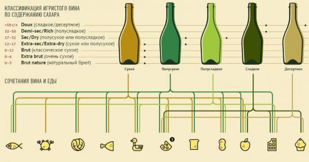 Классификация игристого вина