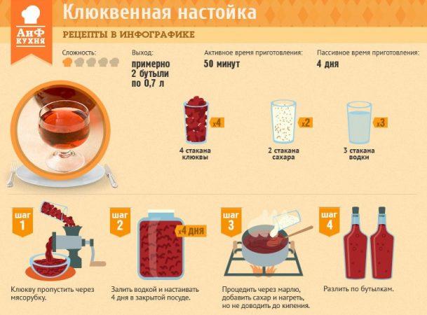 Рецепт настойки на водке в домашних условиях