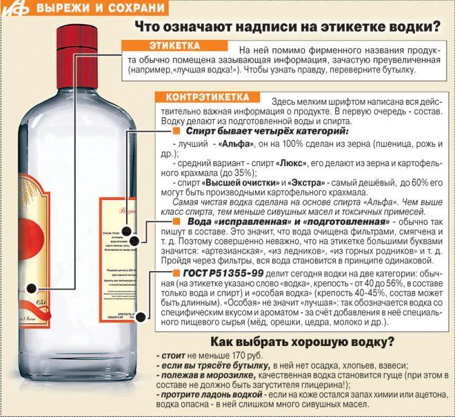 Состав водки