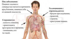 Алкогольный галлюциноз - симптомы болезни