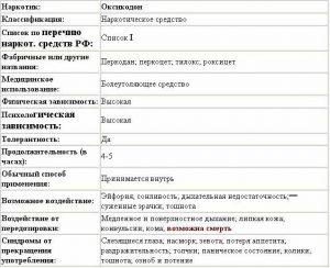 Характеристика препарата Оксикодон