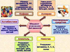 Какие витамины вымывает алкоголь