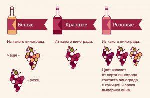 Классификация вина по цвету