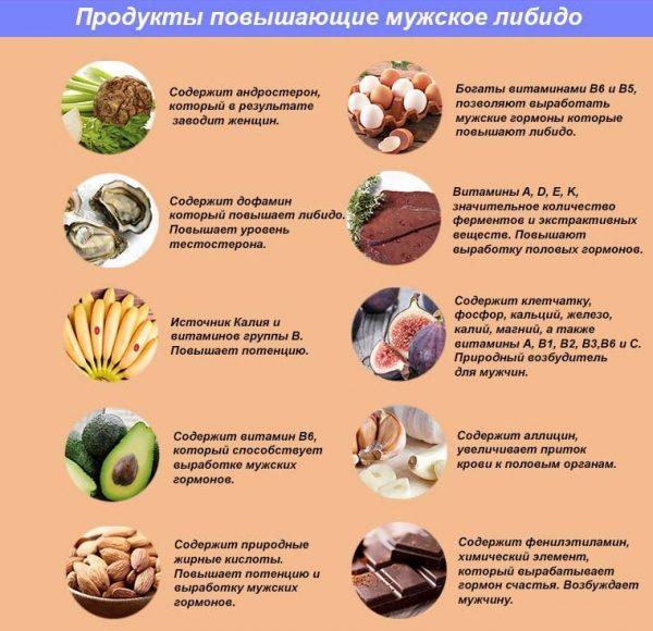 Продукты, повышающие мужское либидо