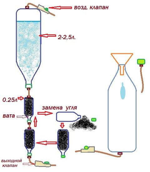 Схема очистки самогона