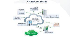 Схема работы DNS-фильтров