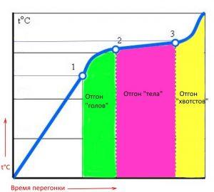 Схематическое изображение температурных этапов перегонки