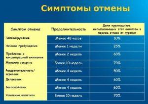 Симптомы отмены курения