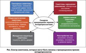 Синдром отмены антидепрессантов - симптомы