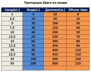 Состав браги из которой получается 5 литров самогона 40%