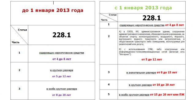 Статья 228.1 УК РФ
